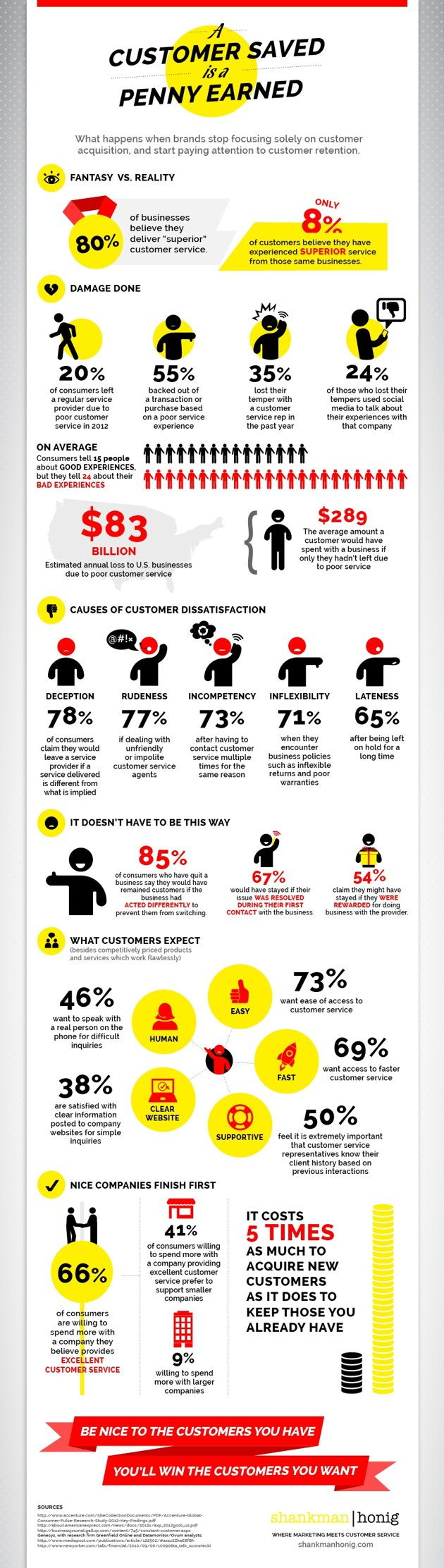 CustomerServiceInfographic